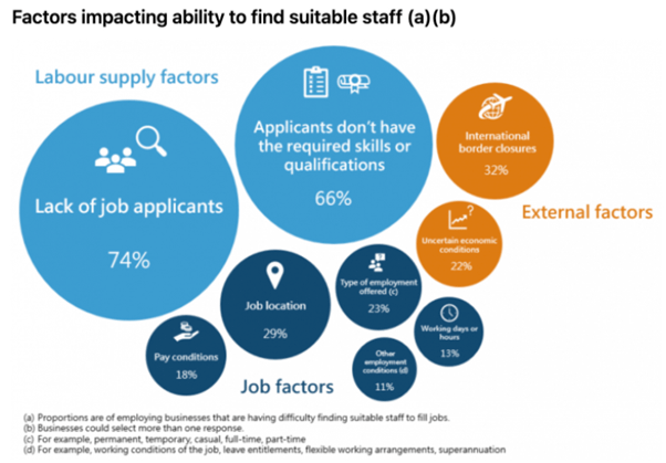 Factors Affecting Ability To Find Quality Staff in Australia
